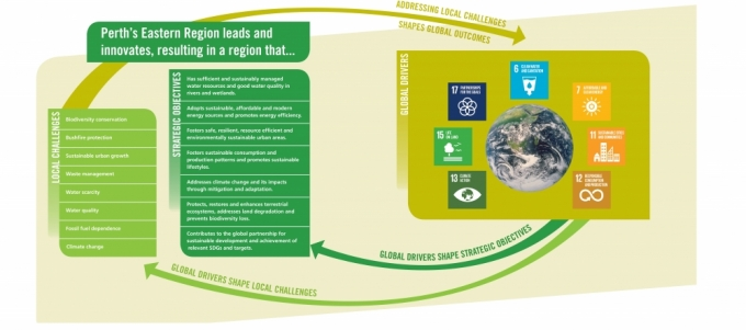 Regional Environment Strategy