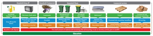 Integrated Waste Management Chart